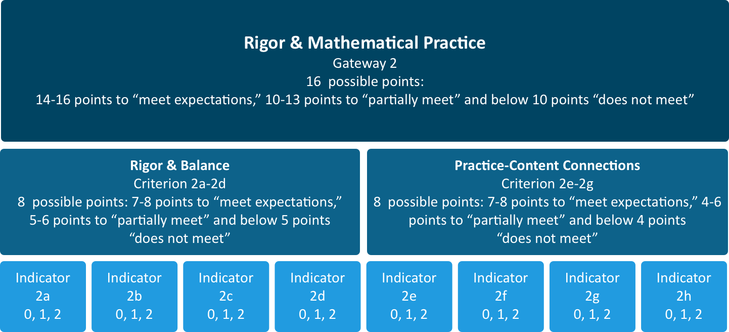High School Math Methodology - EdReports.org
